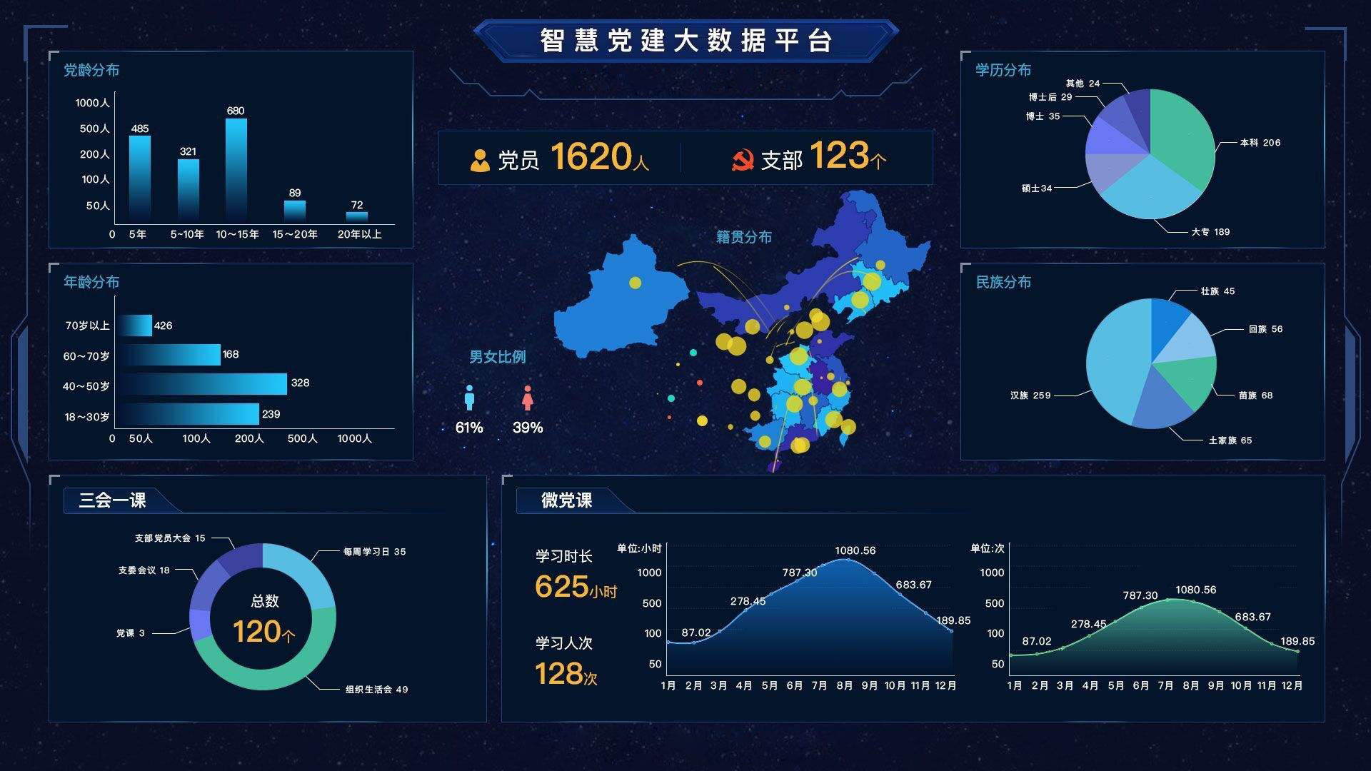 陕西智慧党建系统开发优势